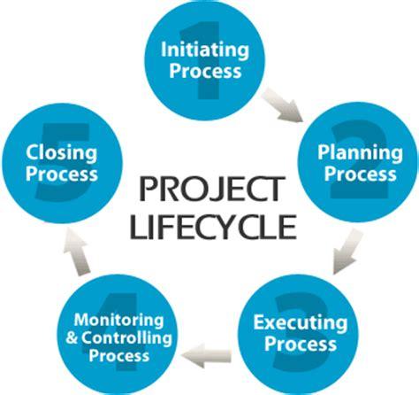 Dissertation topics on project management