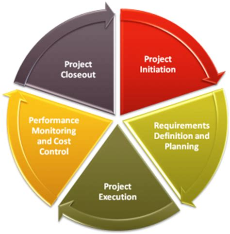 List Of Catchy Dissertation Topics On Project Management